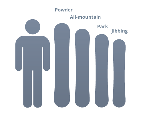 snowboard-sizes